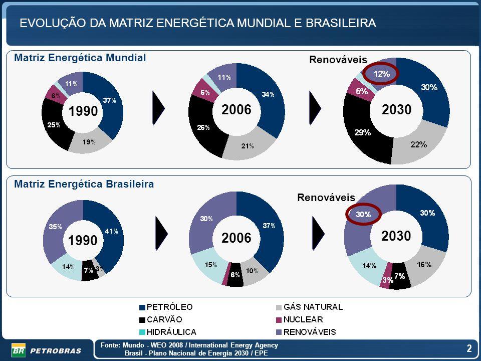 2 EVOLUÇÃO DA MATRIZ ENERGÉTICA MUNDIAL E BRASILEIRA 2 1990 2006 2030 Fonte: Mundo - WEO 2008 / International Energy Agency Brasil - Plano Nacional de