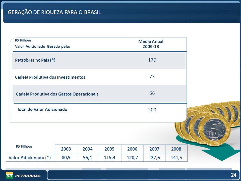 GERAÇÃO DE RIQUEZA PARA O BRASIL Petrobras no País (*) Cadeia Produtiva dos Investimentos Valor Adicionado Gerado pela: Média Anual 2009-13 Cadeia Pro