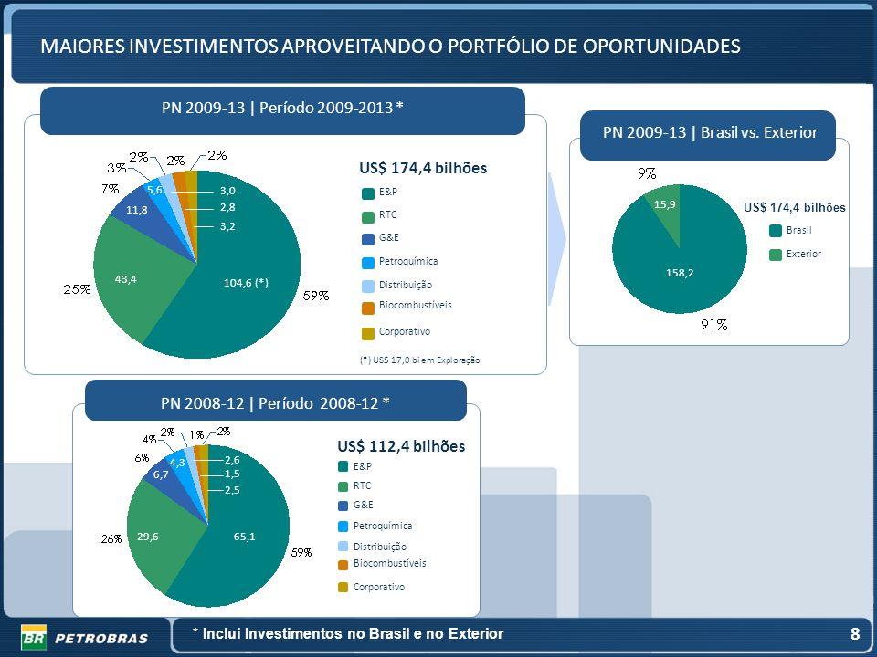PN 2008-12   Período 2008-12 * E&P RTC G&E Petroquímica Biocombustíveis Distribuição Corporativo US$ 112,4 bilhões 65,129,6 6,7 4,3 2,6 1,5 2,5 PN 200