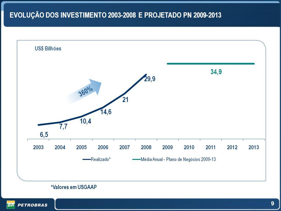 EVOLUÇÃO DOS INVESTIMENTO 2003-2008 E PROJETADO PN 2009-2013 360% 34,9 US$ Bilhões *Valores em USGAAP 9
