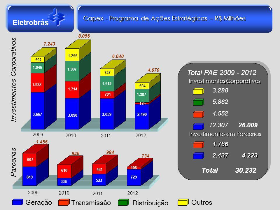 Eletrobrás Geração Transmissão Distribuição Outros Capex - Programa de Ações Estratégicas – R$ Milhões 2009 2010 2011 2012 2011 2012 Total PAE 2009 -
