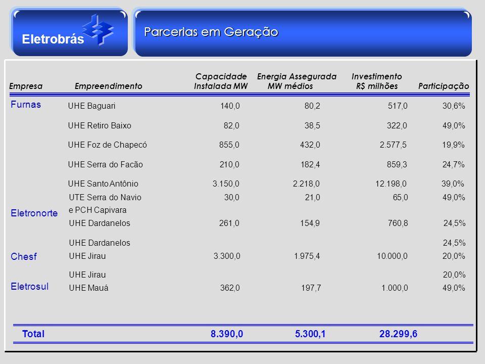 Eletrobrás UHE Baguari 140,0 80,2. 517,0 30,6% UHE Retiro Baixo. 82,0 38,5 322,0 49,0% UHE Foz de Chapecó 855,0 432,0. 2.577,5 19,9% UHE Serra do Facã