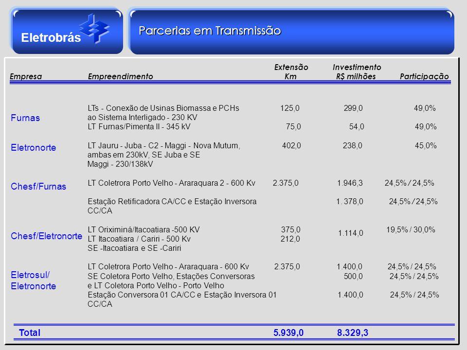 Eletrobrás LTs - Conexão de Usinas Biomassa e PCHs. 125,0. 299,0. 49,0% ao Sistema Interligado - 230 KV LT Furnas/Pimenta II - 345 kV. 75,0. 54,0. 49,
