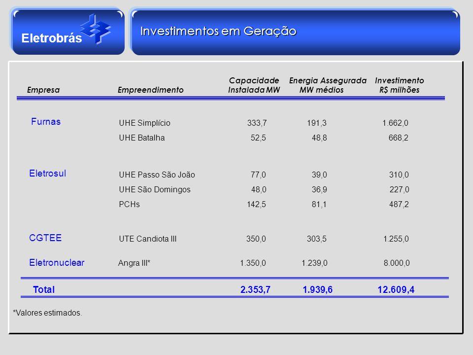 Eletrobrás *Valores estimados. Investimentos em Geração Furnas UHE Simplício 333,7191,3 1.662,0 UHE Batalha 52,5 48,8 668,2 Eletrosul UHE Passo São Jo