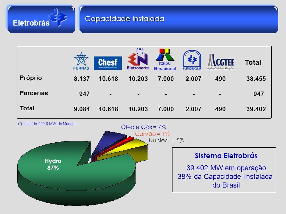 Eletrobrás Capacidade Instalada Sistema Eletrobrás 39.402 MW em operação 38% da Capacidade Instalada do Brasil Itaipu Binacional Próprio Parcerias Tot
