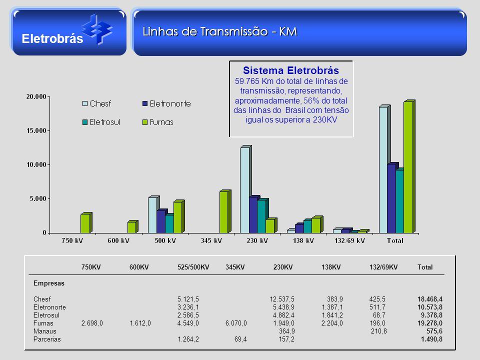 Eletrobrás Linhas de Transmissão - KM 750KV 600KV525/500KV345KV230KV138KV132/69KVTotal Empresas Chesf5.121,5 12.537,5 383,9425,518.468,4 Eletronorte3.