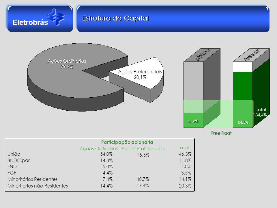 Eletrobrás Total 34,4% 21,8% 84,5% Estrutura do Capital Ações Ordinárias 79,9% Ações Preferenciais 20,1% Ações OrdináriasAções Preferenciais Total Uni