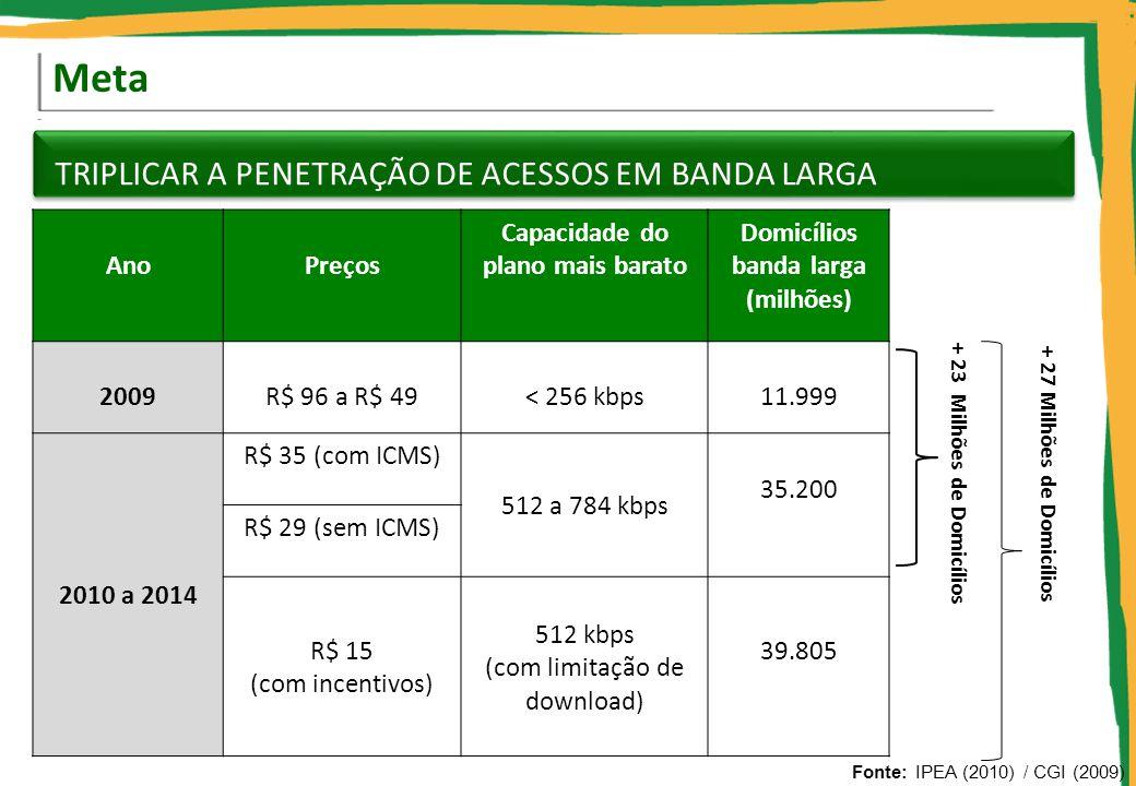 Meta TRIPLICAR A PENETRAÇÃO DE ACESSOS EM BANDA LARGA Ano Preços Capacidade do plano mais barato Domicílios banda larga (milhões) 2009R$ 96 a R$ 49< 2