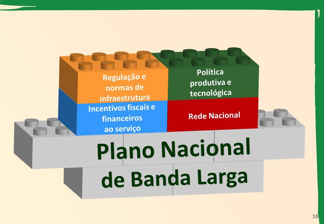 Plano Nacional de Banda Larga Regulação e normas de infraestrutura Política produtiva e tecnológica Rede Nacional Incentivos fiscais e financeiros ao