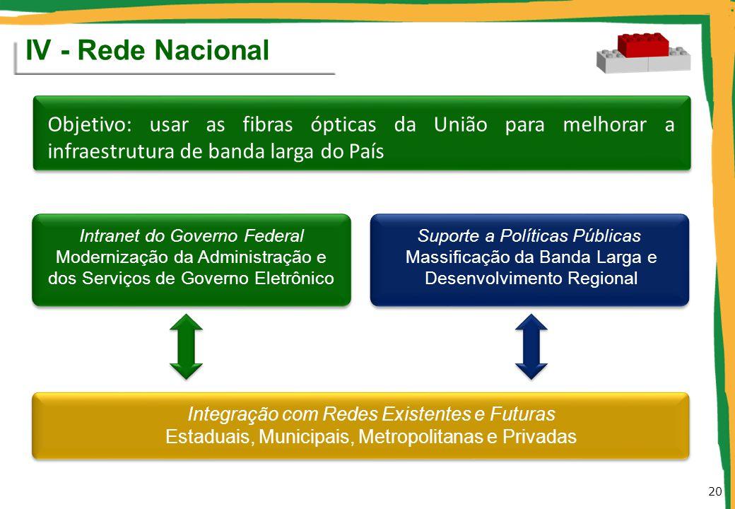 IV - Rede Nacional Intranet do Governo Federal Modernização da Administração e dos Serviços de Governo Eletrônico Suporte a Políticas Públicas Massifi