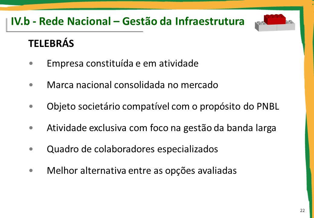 TELEBRÁS Empresa constituída e em atividade Marca nacional consolidada no mercado Objeto societário compatível com o propósito do PNBL Atividade exclu