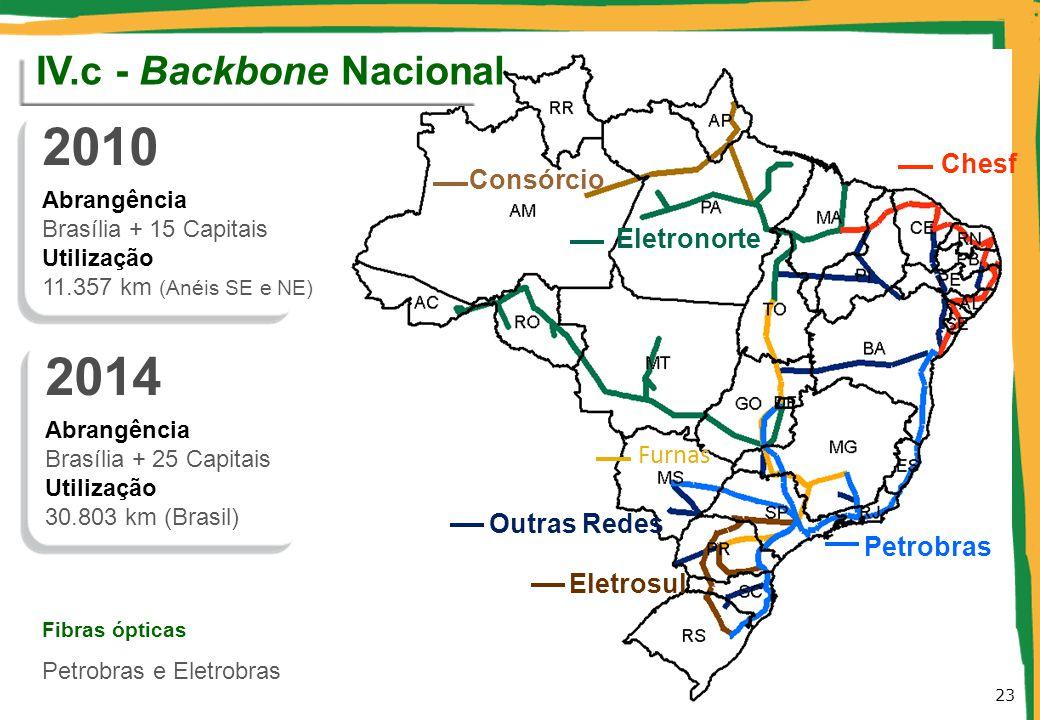 Eletrosul Outras Redes Consórcio Furnas 2014 Abrangência Brasília + 25 Capitais Utilização 30.803 km (Brasil) Fibras ópticas Petrobras e Eletrobras El