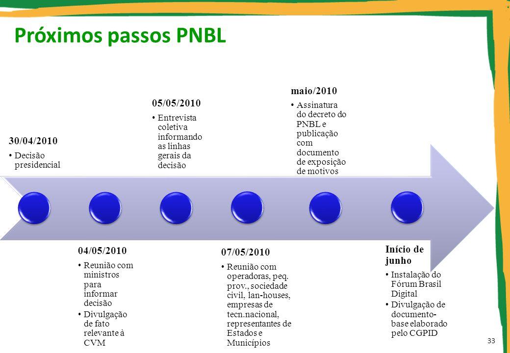 Próximos passos PNBL 30/04/2010 Decisão presidencial 04/05/2010 Reunião com ministros para informar decisão Divulgação de fato relevante à CVM 05/05/2