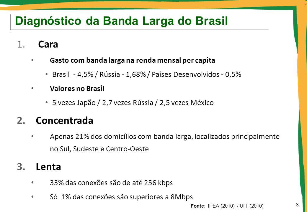 1. Cara Gasto com banda larga na renda mensal per capita Brasil - 4,5% / Rússia - 1,68% / Países Desenvolvidos - 0,5% Valores no Brasil 5 vezes Japão