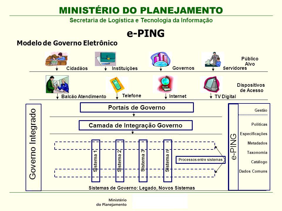 MINISTÉRIO DO PLANEJAMENTO e-PING Modelo de Governo Eletrônico Governo Integrado Gestão Políticas Especificações Metadados Taxonomia Catálogo Dados Co