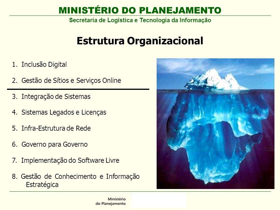 MINISTÉRIO DO PLANEJAMENTO Secretaria de Logística e Tecnologia da Informação Estrutura Organizacional 1. Inclusão Digital 2. Gestão de Sítios e Servi