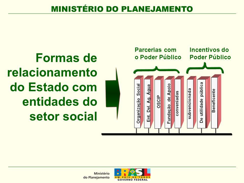 MINISTÉRIO DO PLANEJAMENTO Formas de relacionamento do Estado com entidades do setor social Organização Social Fundação de Apoioconveniadas Ent. Del.