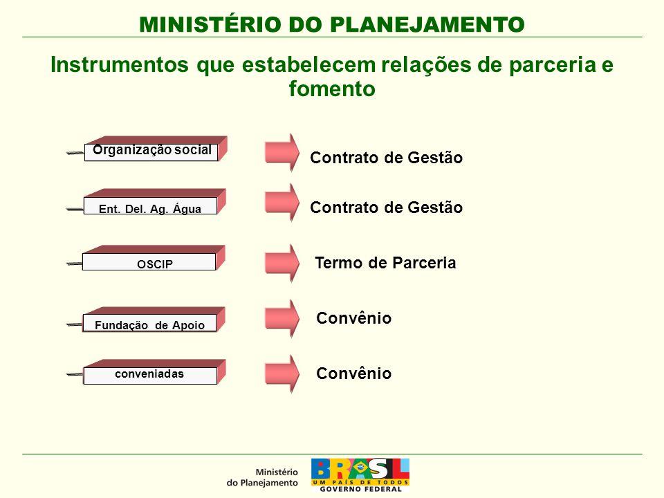 MINISTÉRIO DO PLANEJAMENTO Instrumentos que estabelecem relações de parceria e fomento Fundação de Apoio conveniadas Ent. Del. Ag. Água OSCIP Contrato