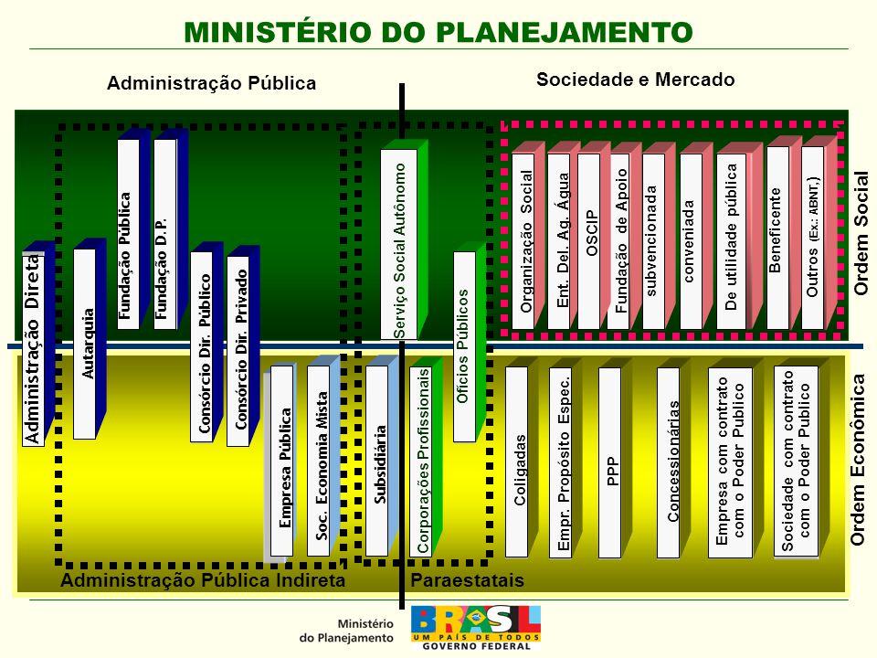 MINISTÉRIO DO PLANEJAMENTO Ordem Econômica Administração Direta Empresa Pública Soc.