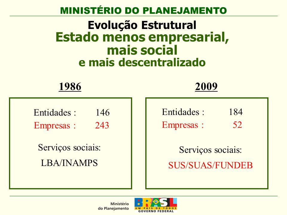 MINISTÉRIO DO PLANEJAMENTO Evolução Estrutural Estado menos empresarial, mais social e mais descentralizado Entidades : 146 Empresas : 243 Entidades : 184 Empresas : 52 19862009 Serviços sociais: LBA/INAMPS Serviços sociais: SUS/SUAS/FUNDEB