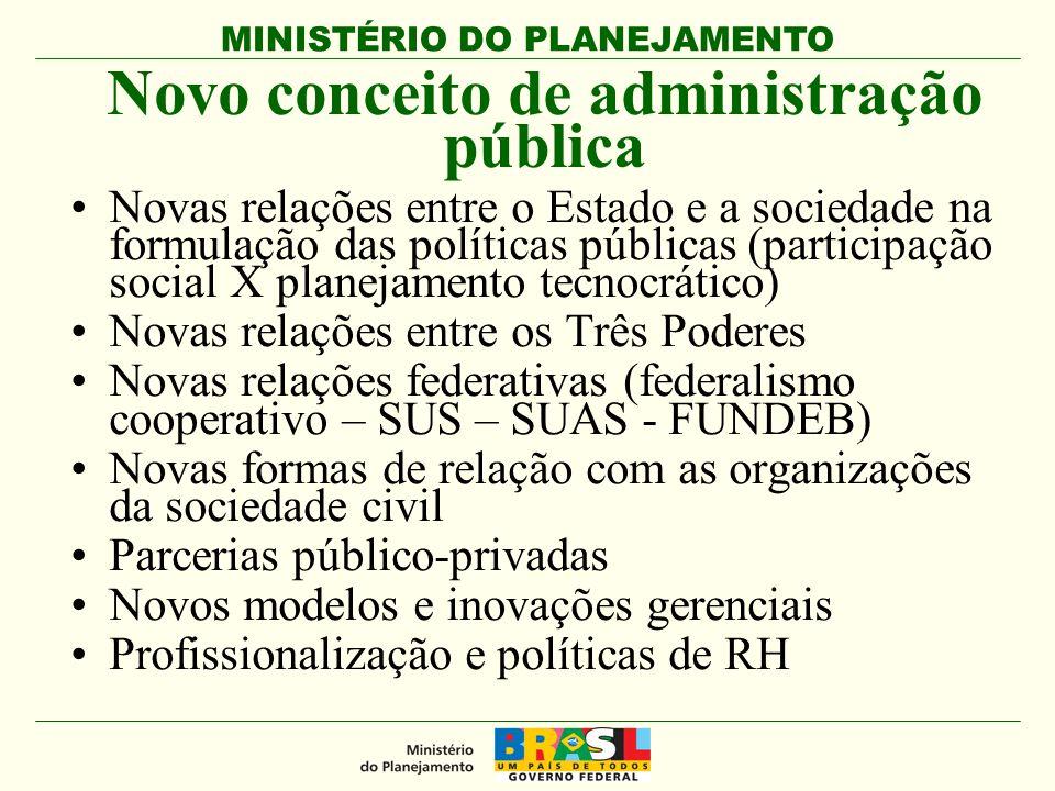 MINISTÉRIO DO PLANEJAMENTO Novo conceito de administração pública Novas relações entre o Estado e a sociedade na formulação das políticas públicas (pa