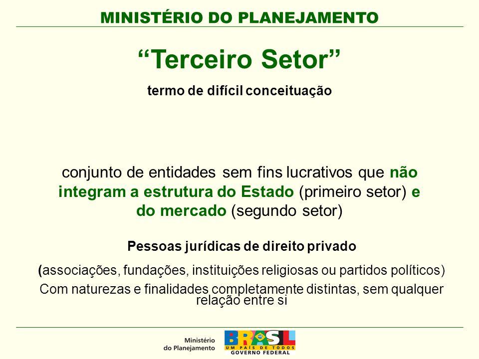 MINISTÉRIO DO PLANEJAMENTO Em 2005 existiam no Brasil 500 mil entidades privadas sem fins lucrativos.