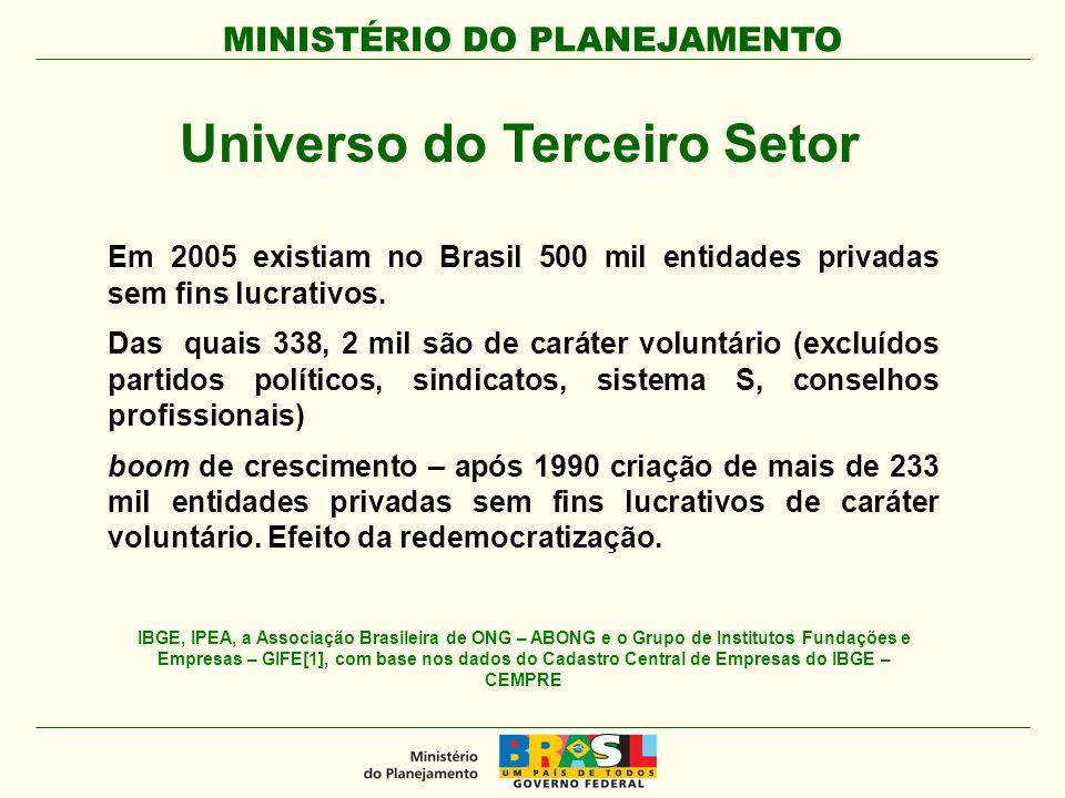 MINISTÉRIO DO PLANEJAMENTO Em 2005 existiam no Brasil 500 mil entidades privadas sem fins lucrativos. Das quais 338, 2 mil são de caráter voluntário (