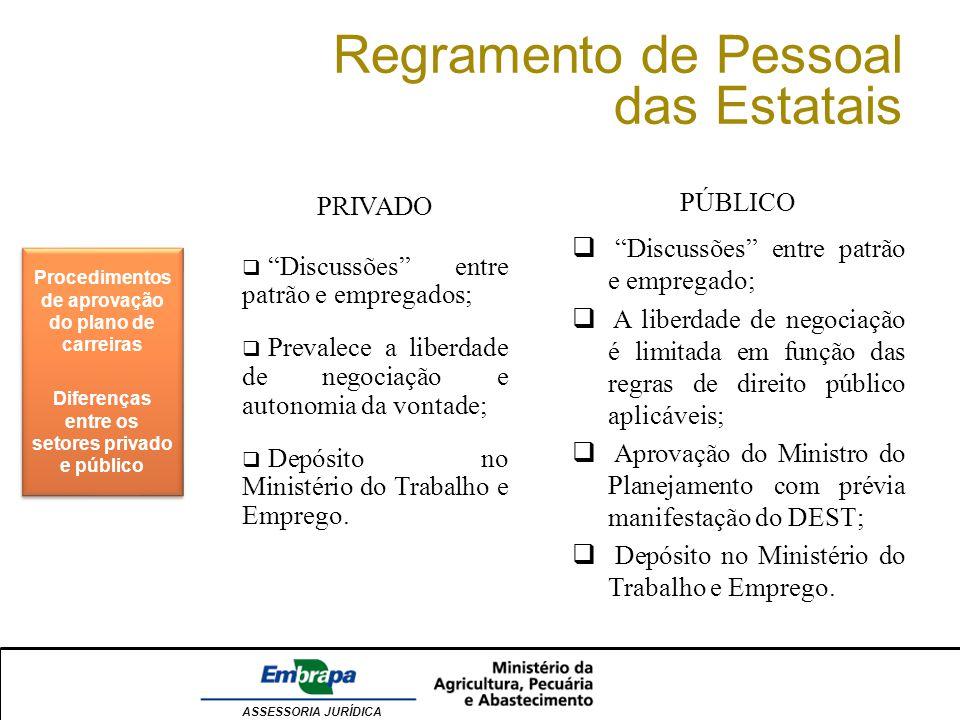 ASSESSORIA JURÍDICA Regramento de Pessoal das Estatais Procedimentos de aprovação do plano de carreiras Diferenças entre os setores privado e público