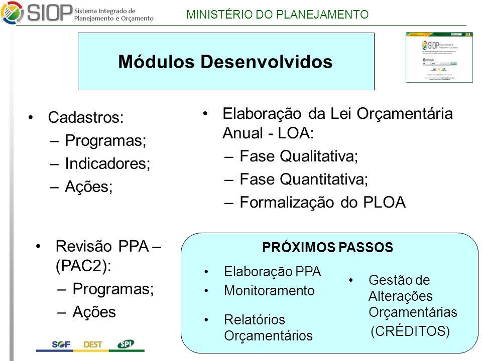 MINISTÉRIO DO PLANEJAMENTO Módulos Desenvolvidos Cadastros: –Programas; –Indicadores; –Ações; Elaboração da Lei Orçamentária Anual - LOA: –Fase Qualitativa; –Fase Quantitativa; –Formalização do PLOA Gestão de Alterações Orçamentárias (CRÉDITOS) Revisão PPA – (PAC2): –Programas; –Ações Elaboração PPA Monitoramento Relatórios Orçamentários PRÓXIMOS PASSOS