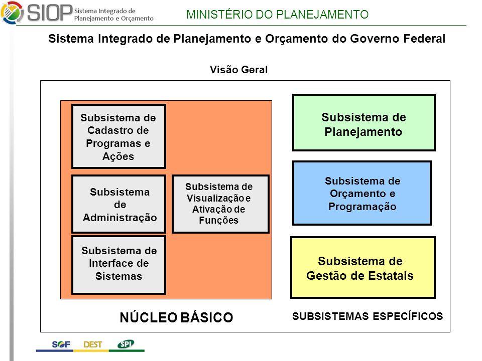 MINISTÉRIO DO PLANEJAMENTO Subsistema de Cadastro de Programas e Ações Subsistema de Orçamento e Programação Subsistema de Gestão de Estatais Subsistema de Planejamento NÚCLEO BÁSICO Visão Geral SUBSISTEMAS ESPECÍFICOS Sistema Integrado de Planejamento e Orçamento do Governo Federal Subsistema de Interface de Sistemas Subsistema de Visualização e Ativação de Funções Subsistema de Administração