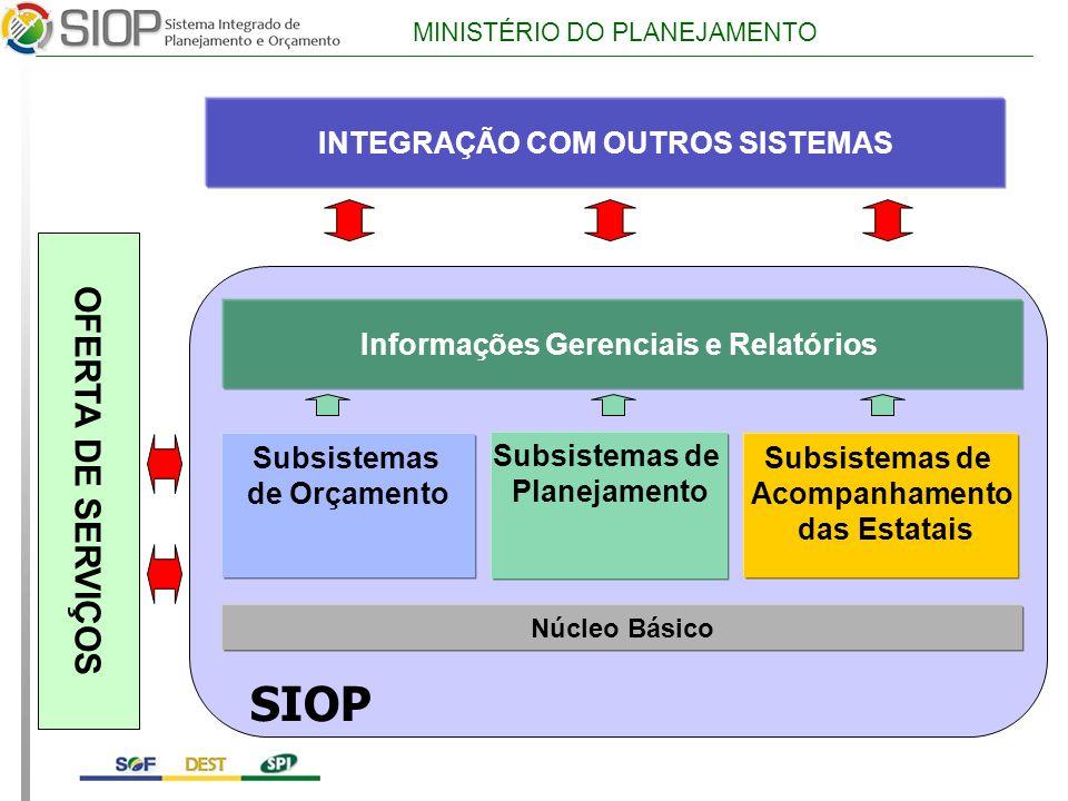 MINISTÉRIO DO PLANEJAMENTO Subsistemas de Acompanhamento das Estatais Subsistemas de Orçamento Núcleo Básico Subsistemas de Planejamento Informações Gerenciais e Relatórios INTEGRAÇÃO COM OUTROS SISTEMAS SIOP OFERTA DE SERVIÇOS
