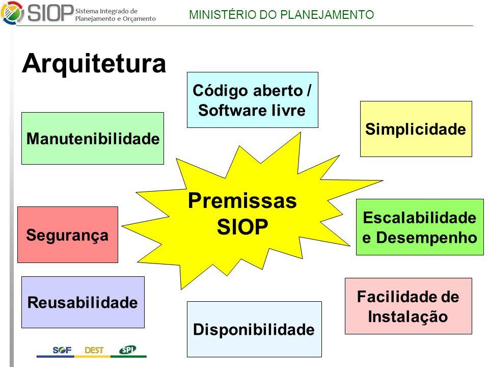 MINISTÉRIO DO PLANEJAMENTO Arquitetura Código aberto / Software livre Simplicidade Escalabilidade e Desempenho Facilidade de Instalação Disponibilidade Segurança Reusabilidade Manutenibilidade Premissas SIOP