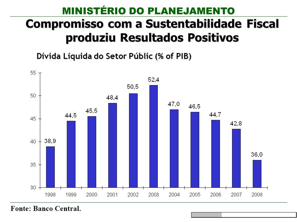 MINISTÉRIO DO PLANEJAMENTO Fonte: Banco Central. Compromisso com a Sustentabilidade Fiscal produziu Resultados Positivos Dívida Líquida do Setor Públi