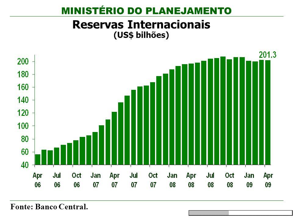 MINISTÉRIO DO PLANEJAMENTO Reservas Internacionais (US$ bilhões) Fonte: Banco Central.