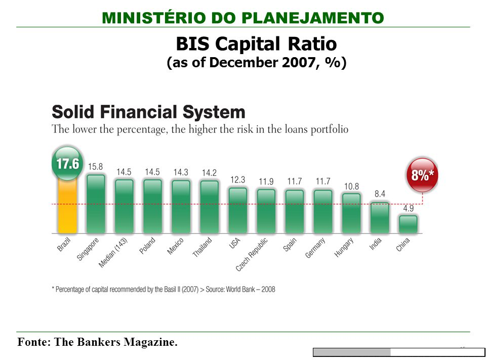 MINISTÉRIO DO PLANEJAMENTO 15 Fonte: The Bankers Magazine. BIS Capital Ratio (as of December 2007, %)