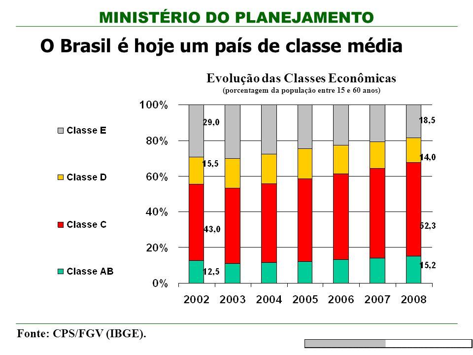 MINISTÉRIO DO PLANEJAMENTO Evolução das Classes Econômicas (porcentagem da população entre 15 e 60 anos) O Brasil é hoje um país de classe média Fonte