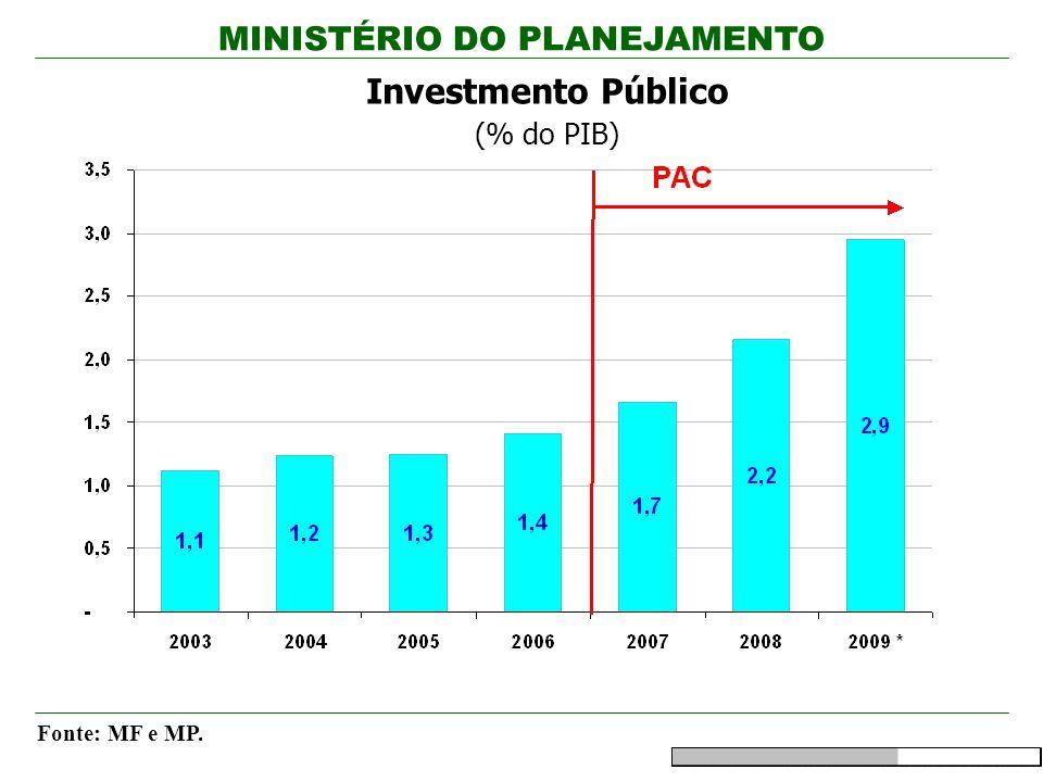 MINISTÉRIO DO PLANEJAMENTO Investmento Público (% do PIB) Fonte: MF e MP.