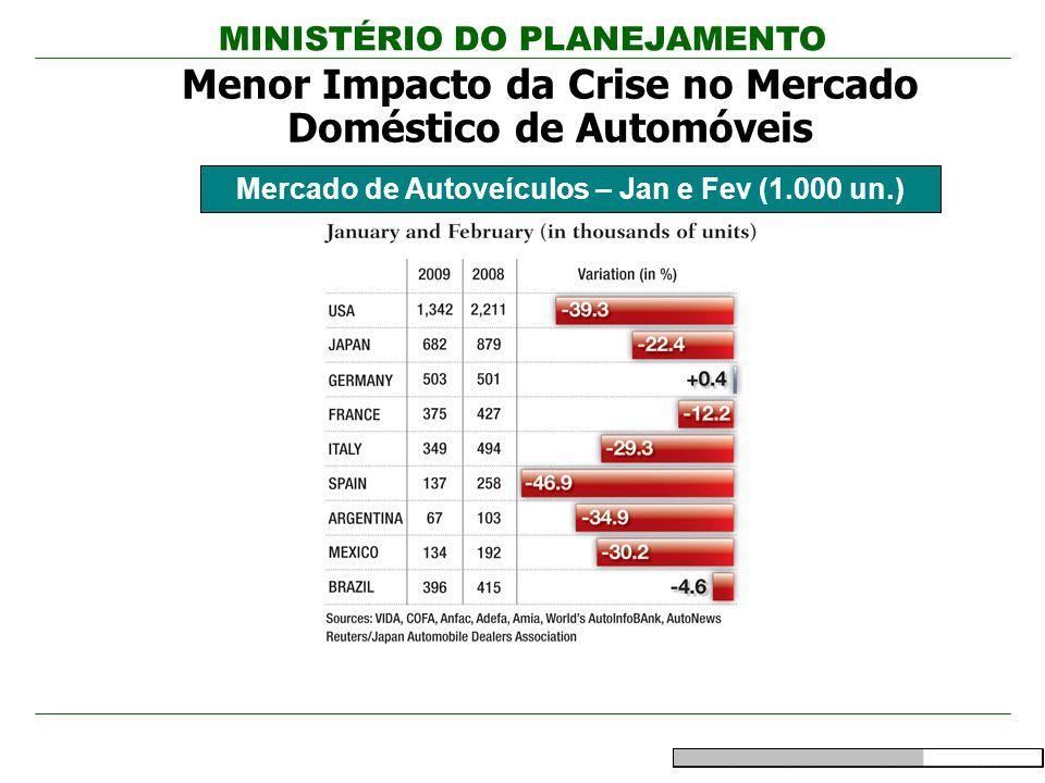 MINISTÉRIO DO PLANEJAMENTO Mercado de Autoveículos – Jan e Fev (1.000 un.) Menor Impacto da Crise no Mercado Doméstico de Automóveis