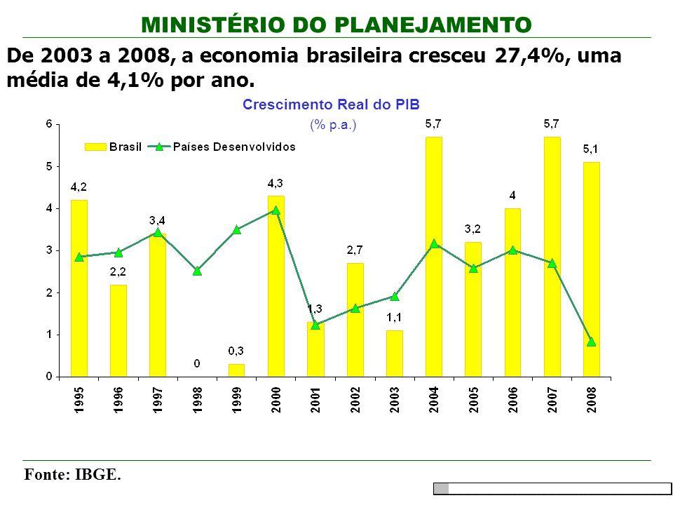 MINISTÉRIO DO PLANEJAMENTO De 2003 a 2008, a economia brasileira cresceu 27,4%, uma média de 4,1% por ano. Crescimento Real do PIB (% p.a.) Fonte: IBG