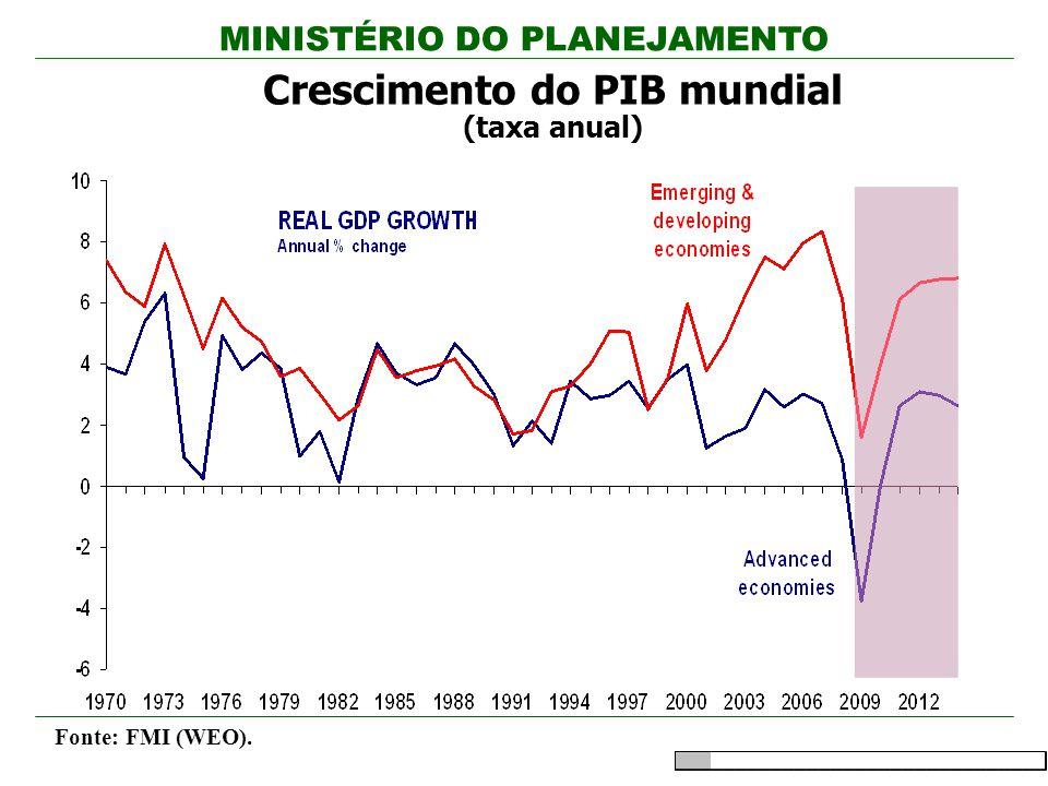 MINISTÉRIO DO PLANEJAMENTO Crescimento do PIB mundial (taxa anual) Fonte: FMI (WEO).