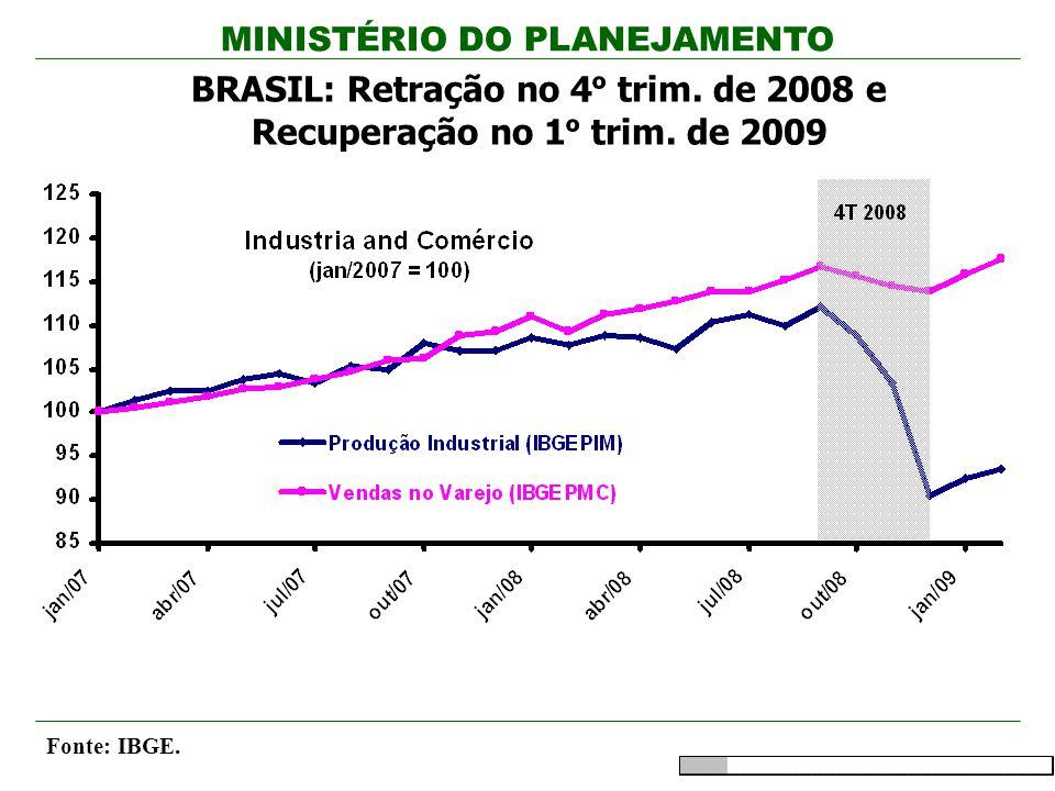 MINISTÉRIO DO PLANEJAMENTO BRASIL: Retração no 4 º trim. de 2008 e Recuperação no 1 º trim. de 2009 Fonte: IBGE.