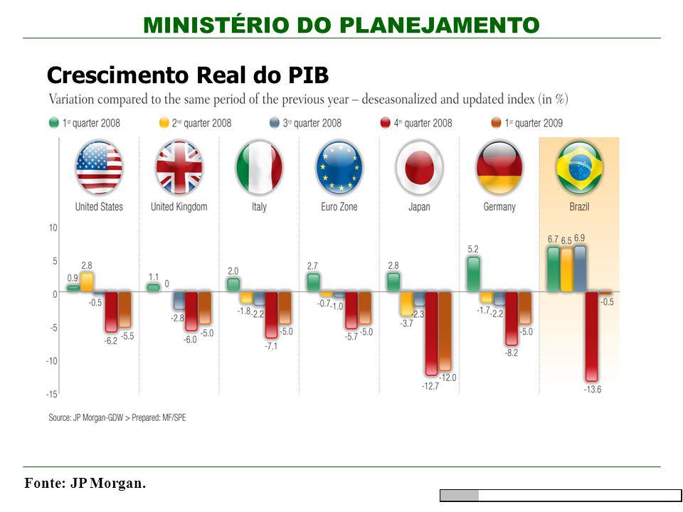 MINISTÉRIO DO PLANEJAMENTO Fonte: JP Morgan. Crescimento Real do PIB