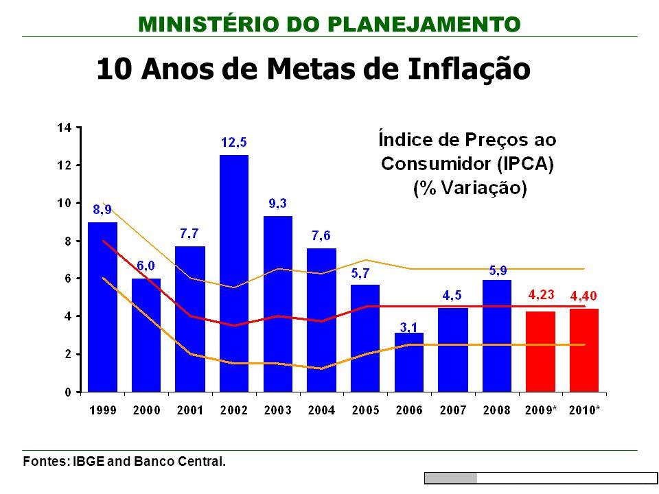 MINISTÉRIO DO PLANEJAMENTO América Latina: Medidas contra a crise Política Monetária e Financiamento: -Redução do depósito compulsório -Aumento da liquidez em moeda local Política Fiscal: -Redução do IPI/COFINS -Aumento e/ou antecipação dos gastos com infra-estrutura Taxa de Câmbio e Política de Comércio Exterior: -Aumento da liquidez em moeda estrangeira -Financiamento às exportações -Aumento do crédito com instituições financeiras Ações focadas: -Habitação -Agricultura and Pecuaria -Indústria -Turismo -Pequena e Microempresa