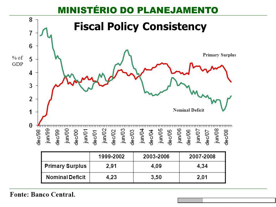 MINISTÉRIO DO PLANEJAMENTO Fonte: Banco Central.