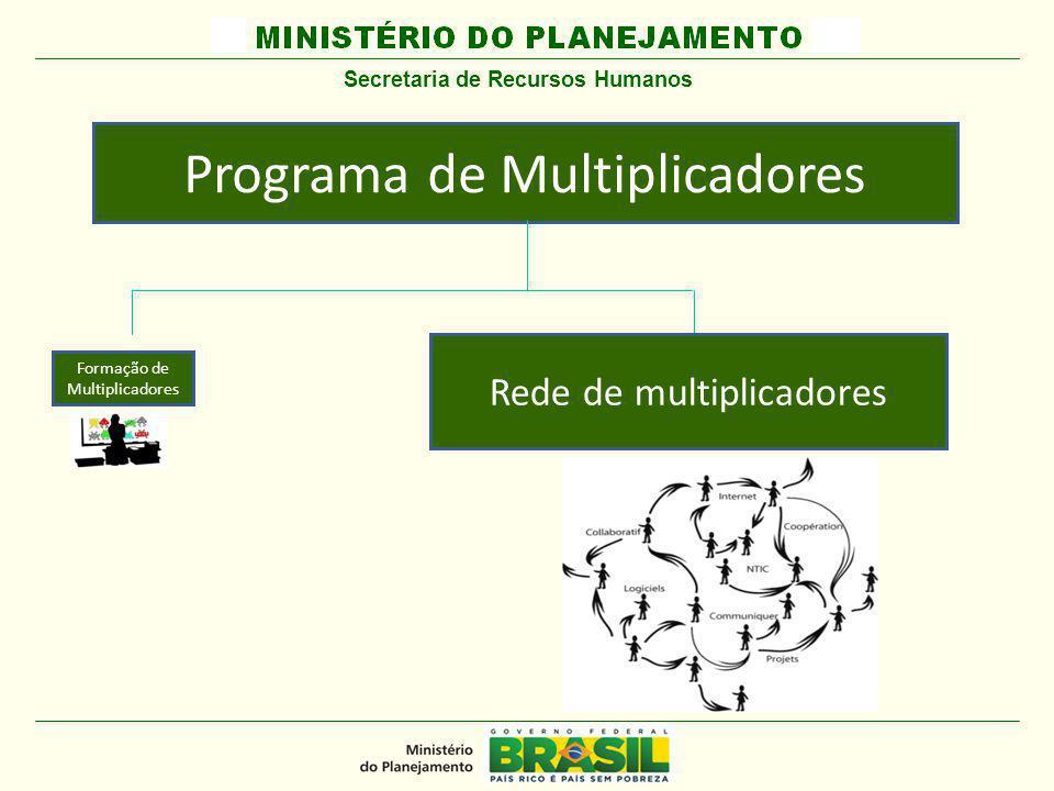 MINISTÉRIO DO PLANEJAMENTO Programa de Multiplicadores Formação de Multiplicadores Rede de multiplicadores Secretaria de Recursos Humanos