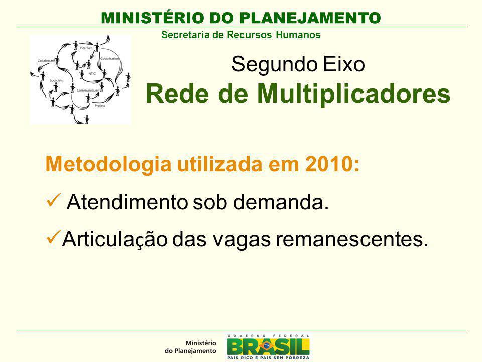 MINISTÉRIO DO PLANEJAMENTO Secretaria de Recursos Humanos Segundo Eixo Rede de Multiplicadores Metodologia utilizada em 2010: Atendimento sob demanda.