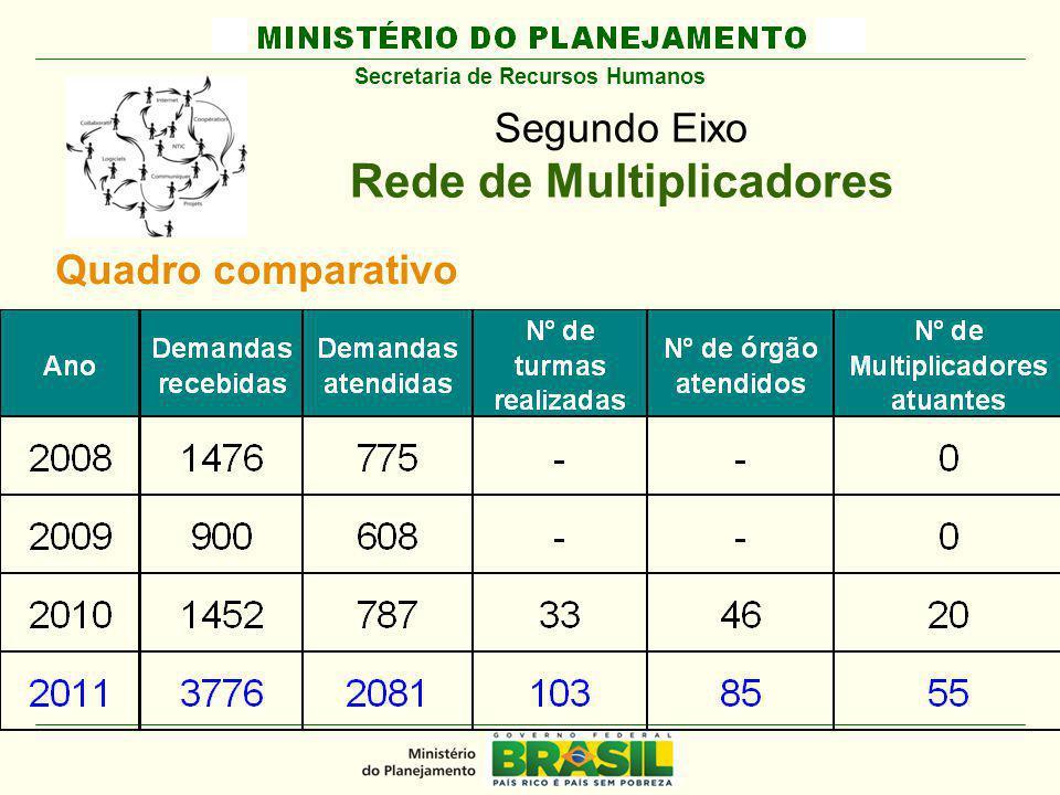 MINISTÉRIO DO PLANEJAMENTO Segundo Eixo Rede de Multiplicadores Secretaria de Recursos Humanos Quadro comparativo