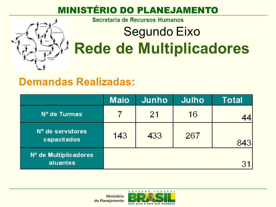 MINISTÉRIO DO PLANEJAMENTO Secretaria de Recursos Humanos Segundo Eixo Rede de Multiplicadores Demandas Realizadas: