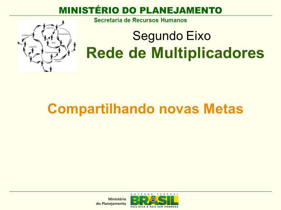 MINISTÉRIO DO PLANEJAMENTO Secretaria de Recursos Humanos Segundo Eixo Rede de Multiplicadores Compartilhando novas Metas