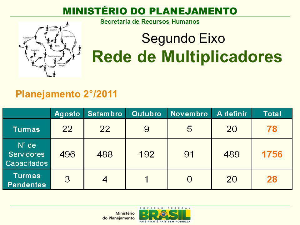 MINISTÉRIO DO PLANEJAMENTO Secretaria de Recursos Humanos Segundo Eixo Rede de Multiplicadores Planejamento 2°/2011